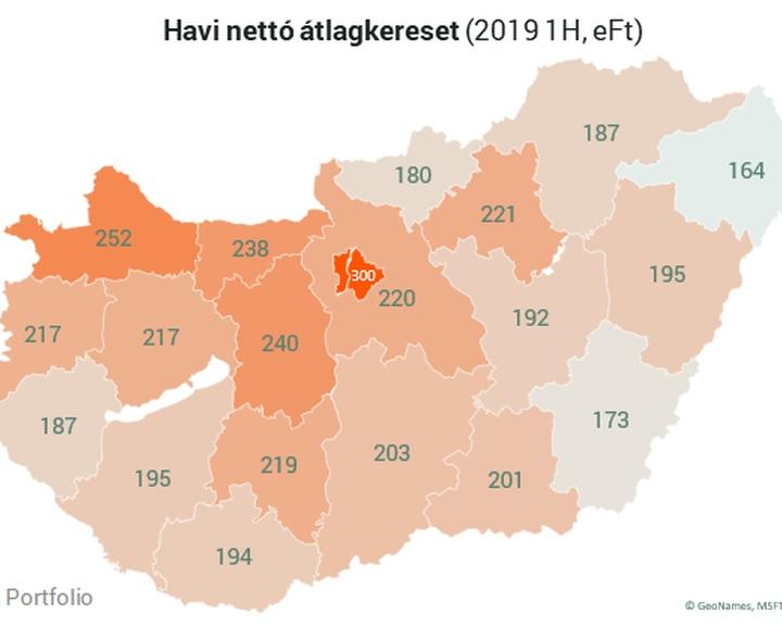 GKI: Magyarország 19 megyéjéből 14-ben országos átlag alatti volt a nettó kereset 2019-ben